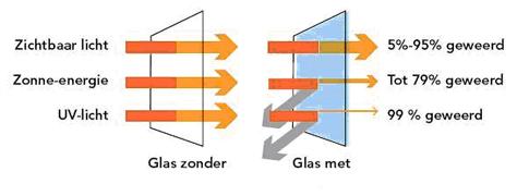 Glasfolie-isolatie-ramen-solar-guard-vlaanderen